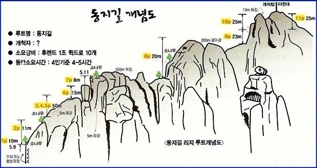 대둔산 동지길(마천대길)