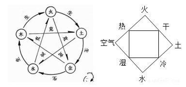 오행(五行)과 사상(四象): 중국은 왜 오행을 선택했을까?