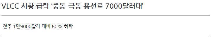 VLCC 시황 급락'중동-극동 용선료 7000달러대'
